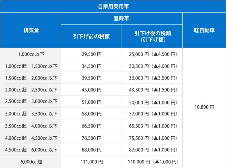 自動車税種別割(自家用乗用車、自家用乗用軽自動車)の税額一覧表