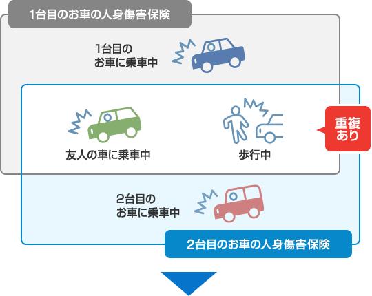 補償の重複をなくして節約 | 自動車保険のイーデザイン損保