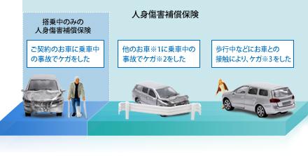 自転車の 事故 自転車と車 対応 : ご契約のお車に乗車中の事故で ...