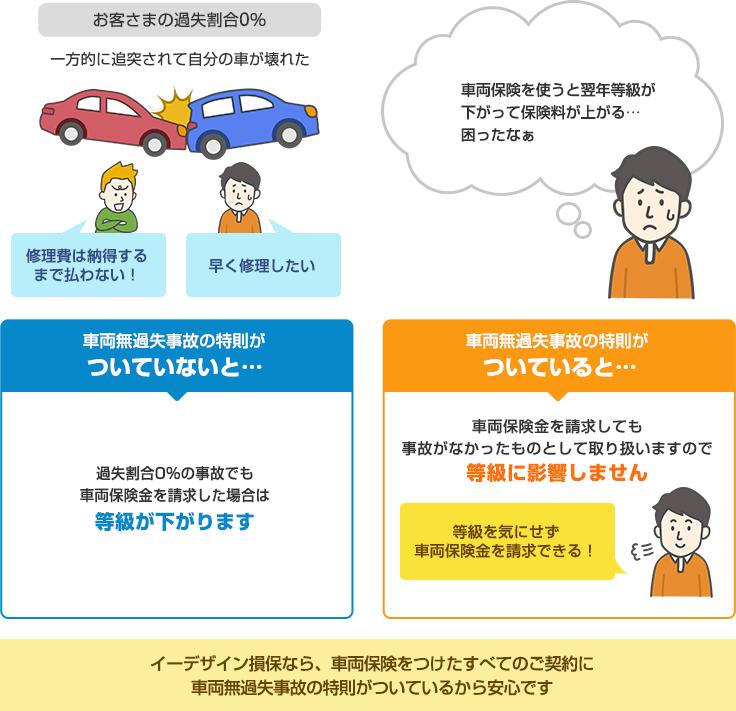 車両無過失事故の特則 | 自動車...
